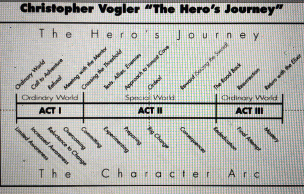 The Story Model by Christopher Vogler