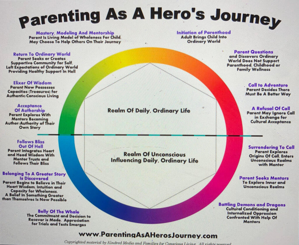 Parenting As A Hero's Journey